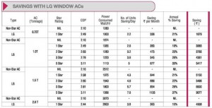 Lg Window Air Conditioner Ac Review Price Features