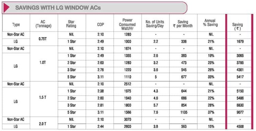Energy Saving Chart with LG Window ACs