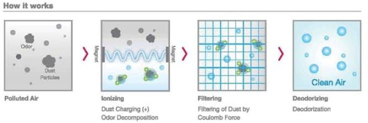 How Plasma Air Filter Works