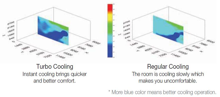 Even Cooling of Samsung Split AC