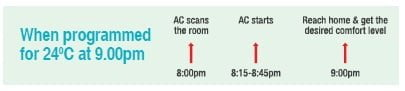 On-Off Timer with Advanced Start-Up in Hitachi Window Air Conditioner
