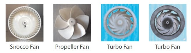 Sirocco Fan, Propeller Fan, Turbo Fan