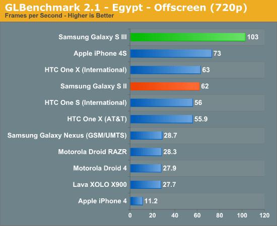 Samsung Galaxy S3 GPU GLBenchMark Egpyt