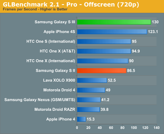 Samsung Galaxy S3 GPU GLBenchMark Pro