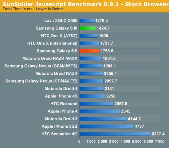 Samsung Galaxy S3 Sunspider javascript test