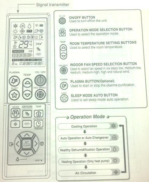 LG Inverter V AC Remote Controller Symbols