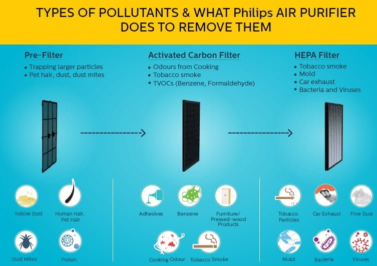 Philips Air Purifier Filters