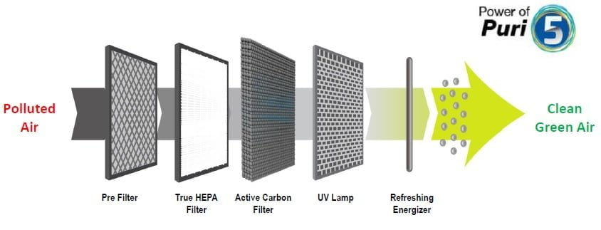 Moonbow Air Purifier Filters Details