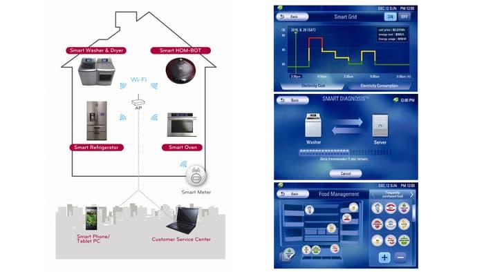 LG Smart Technologies