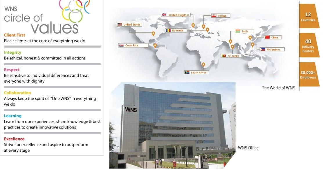 WNS Circle of Values