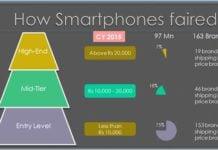 How Smartphones Faired in 2015-2016