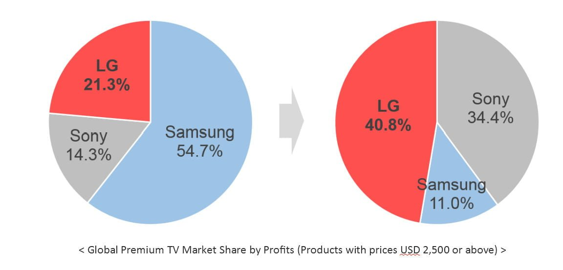 Global Premium TV Market Share by Profits (Products with prices USD 2,500 or above