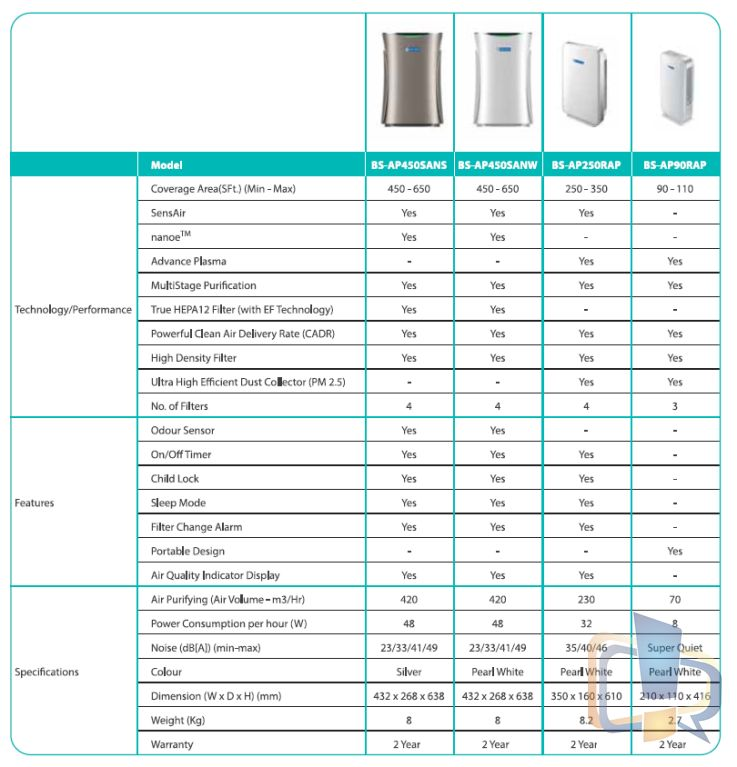 Blue Star Air Purifier Models Comparison