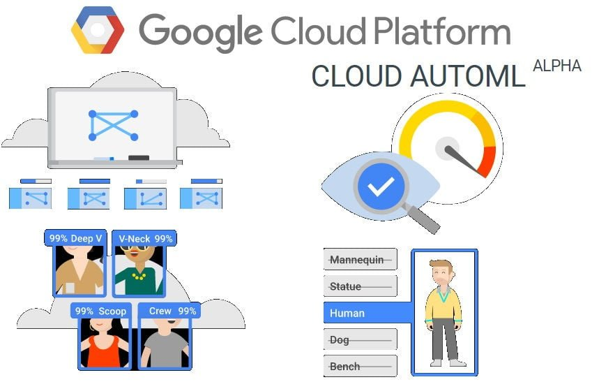 Google Cloud AutoML Launched