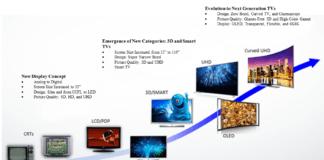 Evolution Of TVs