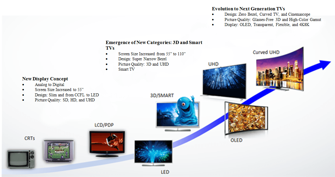 Evolution Of TVs