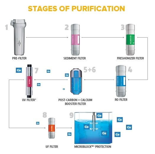 Whirlpool 9 Stages of Purification