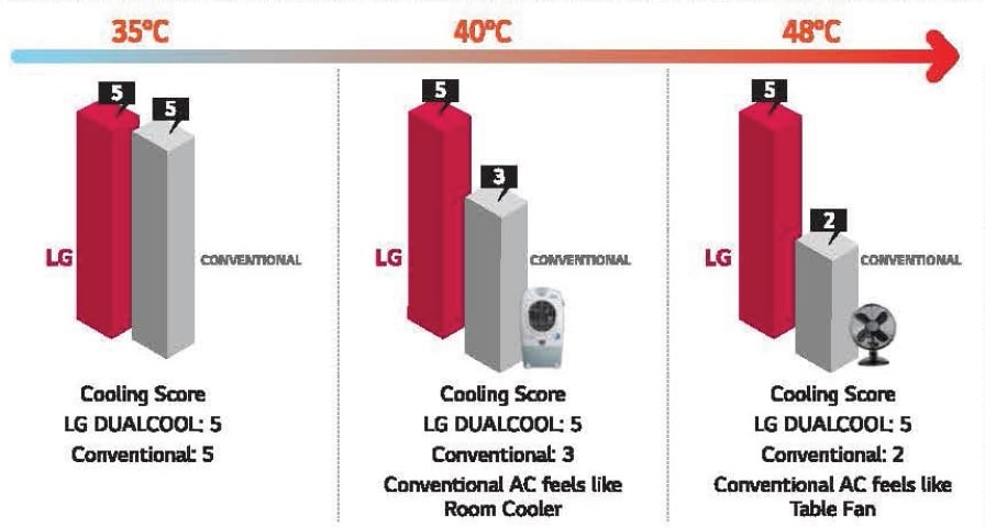 LG High-Temperature Cooling Score