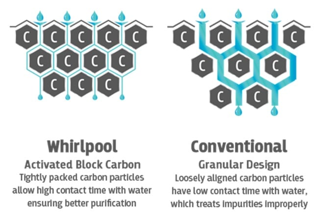 Whirlpool Activated Carbon Block